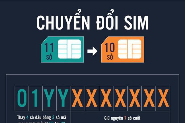 Sim 11 số chuyển sang sim 10 số Viettel là những đầu số nào?